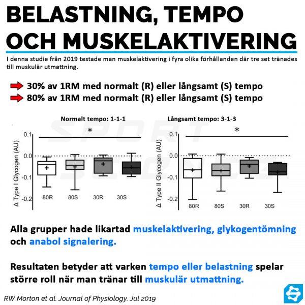 Belastning, tempo och muskelaktivering