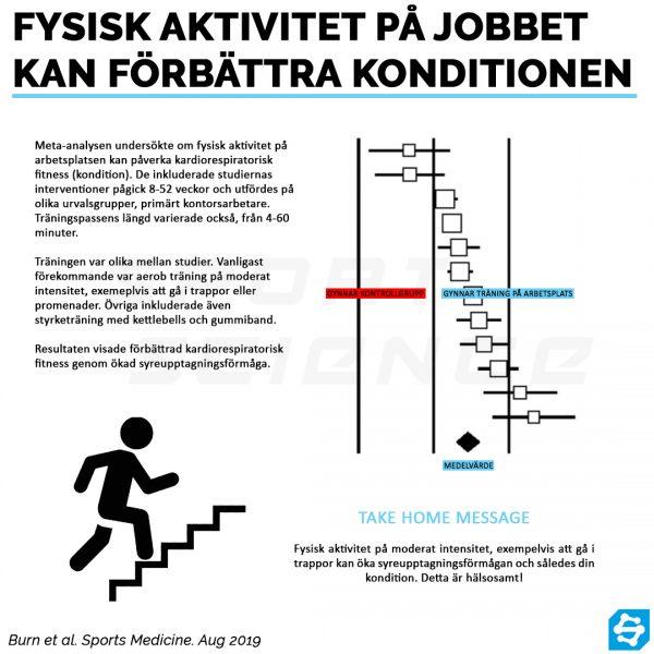 Fysisk aktivitet på jobbet kan förbättra konditionen