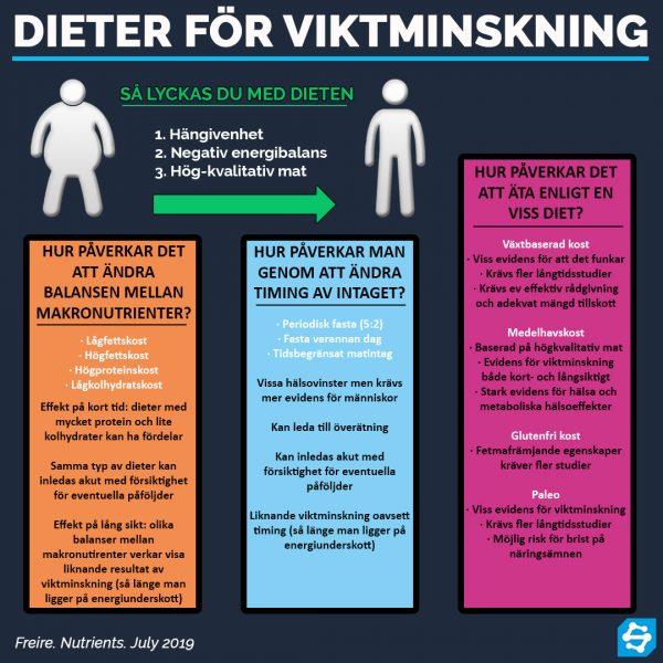 Dieter för viktminskning