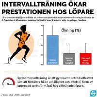 Intervallträning ökar prestationen hos löpare