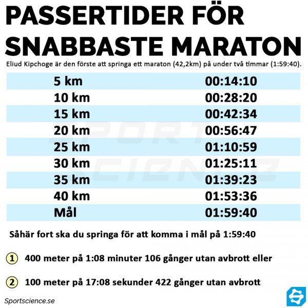 passertider för snabbaste maraton