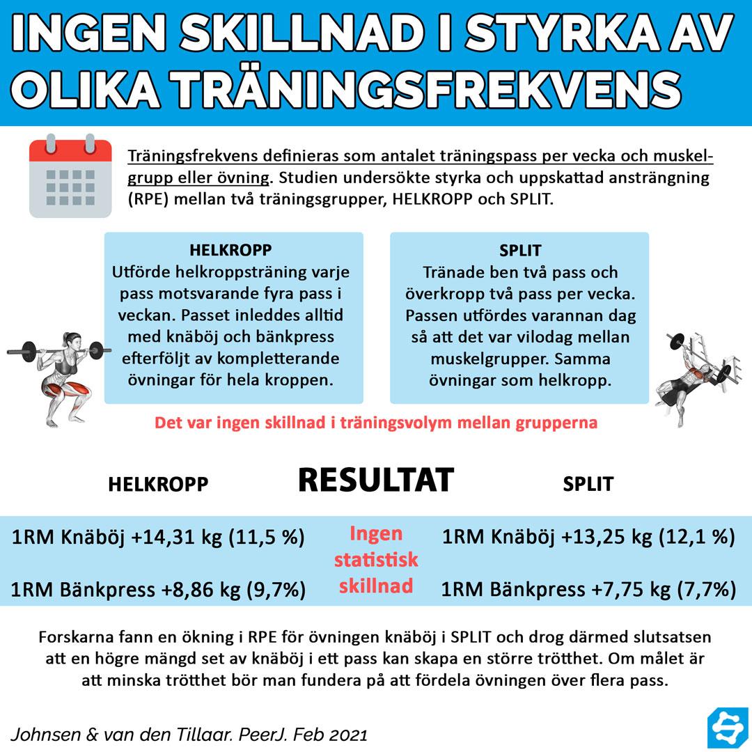 träningsfrekvens