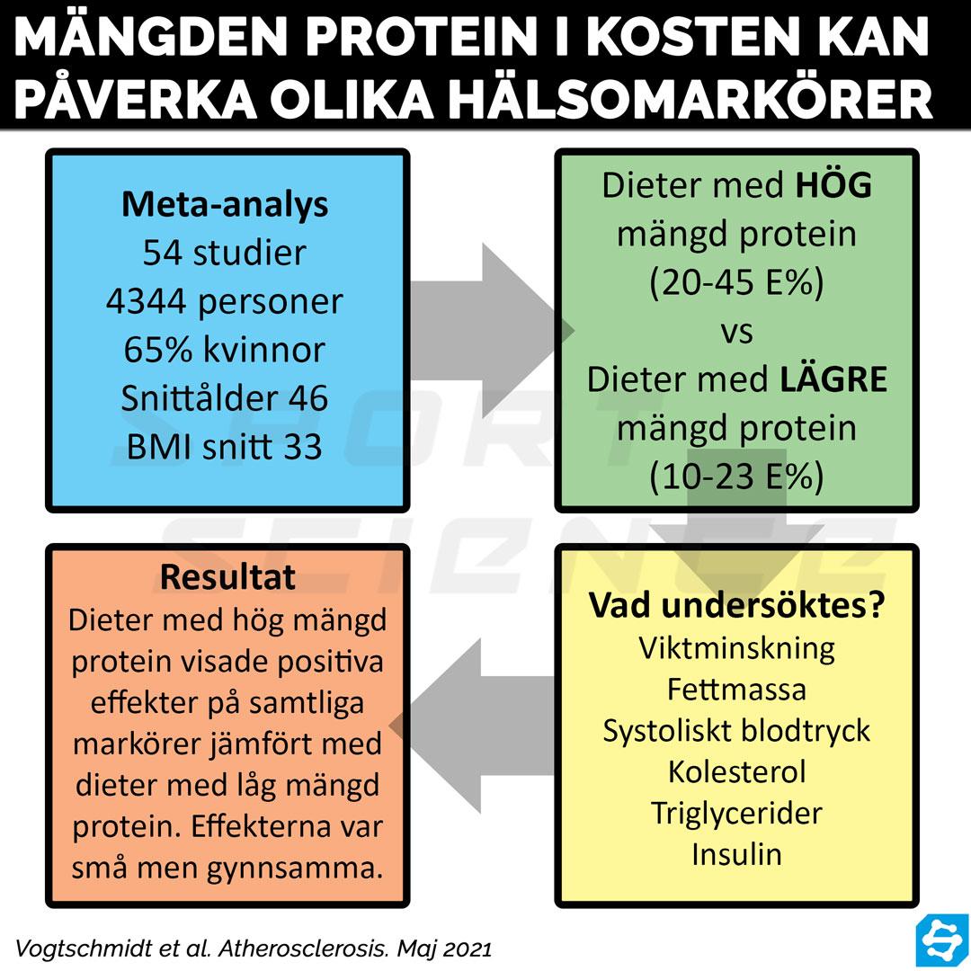protein halsomarkorer