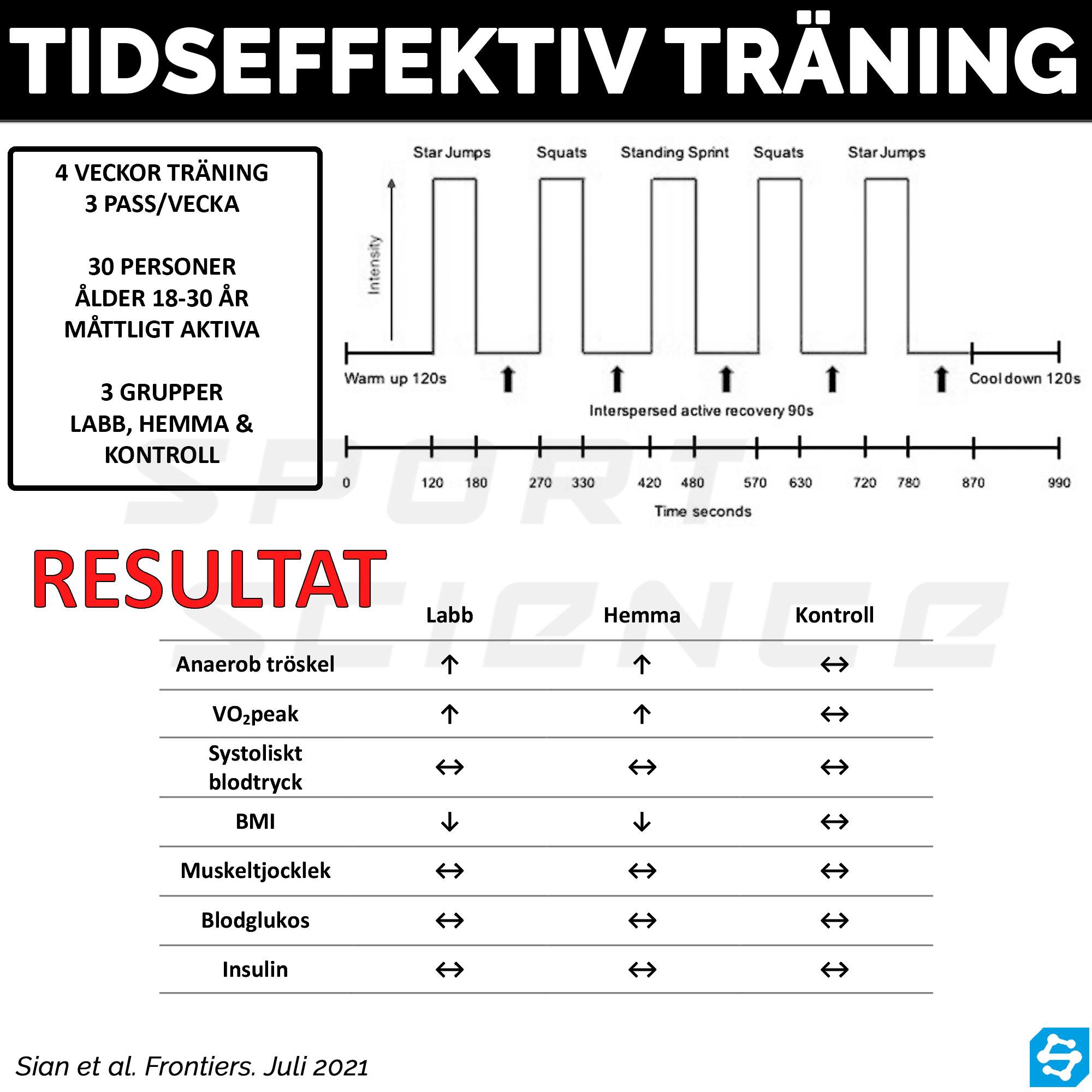 tidseffektiv träning